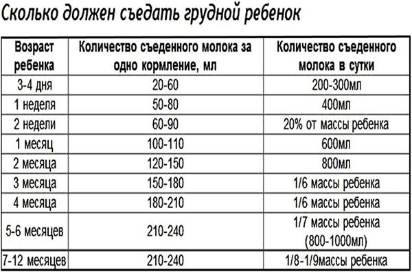 Таблица питания грудного ребенка