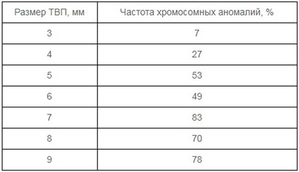 Таблица показателей скрининга