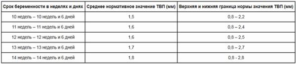 Таблица показателей воротничковой зоны