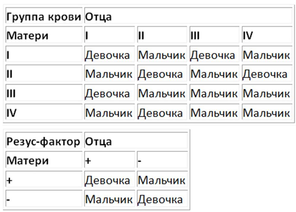Таблица определения пола по крови родителей