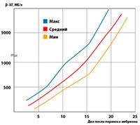 Схема нормального увеличения ХГЧ