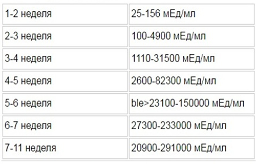 Таблица нормального повышения ХГЧ