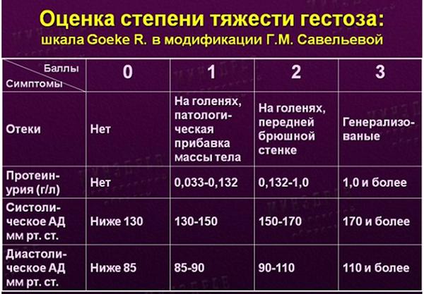 Таблица тяжести гестоза